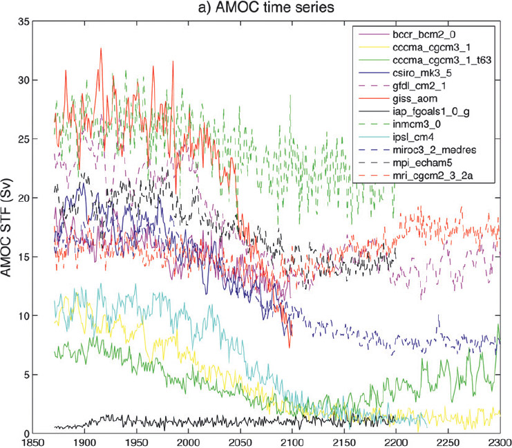 AMOC Time Series Dr. Peter T. Spooner